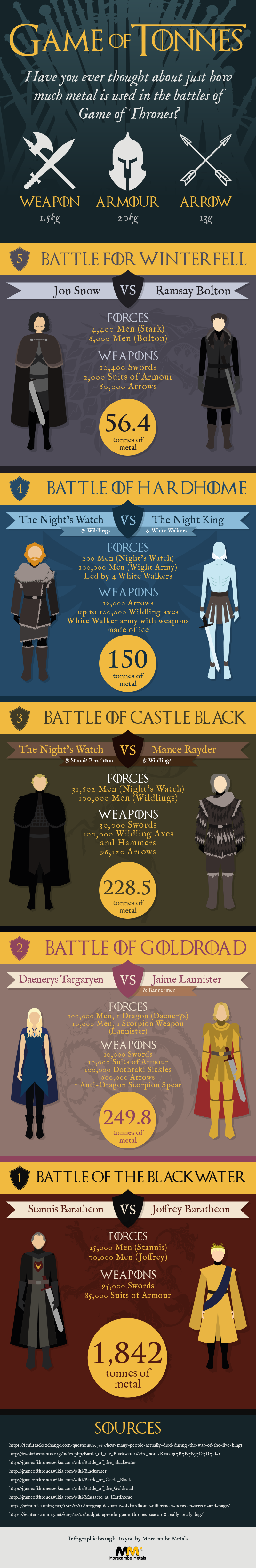 Morecambe Metals Infographic - Game of Tonnes